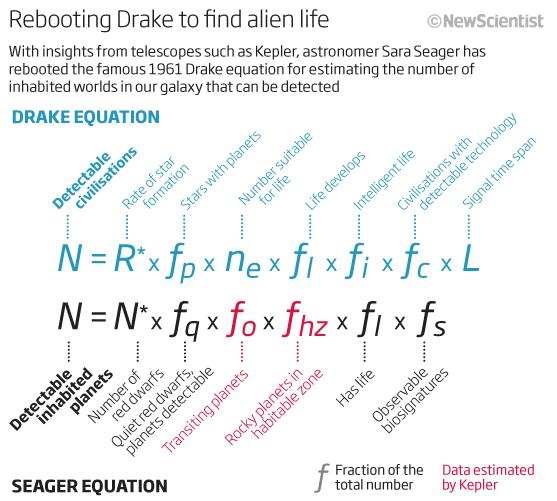 Atualização da Equação de Drake