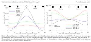 Curvas de fase térmica dos planetas com tidally bloqueado. (A) curvas de fase para diferentes atmosferas com fluxo estelar fixado em 1200Wm-2: sem ar, seco ao ar, vapor de água, e vapor de água, mais nuvens, (b) as curvas de fase para um ambiente completo, incluindo vapor de água e nuvens para os diferentes fluxos estelares: 1400, 1600, 2000 e 2200 W m-2. A barra de erro em (b) é a precisão esperada do Telescópio Espacial James Webb para observações de uma vizinha super-Terra. O albedo da superfície para o abafado e casos de ar seco é de 0,2. O período orbital da Terra é de 60 dias.