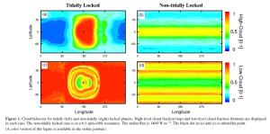 Comportamento da nuvem para tidally (esquerda) e não tidally (direita) planetas bloqueadas. Fração de cloud de alto nível (superior) e fração de nuvem de baixo nível (baixo) são apresentados em cada caso. O processo não-travado gravitacionalmente está em ressonância 06:01 spin-órbita. O fluxo estelar é de 1400 W m-2. O ponto negro em (a) e (c) é o ponto subestelar.