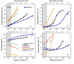 """Climas dos planetas terrestres tidally trancados e não tidally bloqueados(as). A  temperatura da superfície global de médias (K), (b), proporção de mistura de volume de H2O estratosférico no ponto subestelar, (c), albedo planetário e (d) o efeito global em estufa significativo (K). O eixo horizontal superior é o correspondente semi-eixo entre uma M-star (com 2,3% L?) e do planeta. 01:01 denota um estado tidally bloqueado, e 2:1 e 6:1 podem denotar dois ou seis rotações por órbita, respectivamente. Para """"nenhuma nuvem"""" nos casos, todas as nuvens estão definidas para zero. O espectro estelar é uma M-star ou um K-star. Resultados para HD 85512 b (S0 = 2515 W m-2, 1,5 R ⊕, 1,6 g ⊕ e uma orbita 58 Terra-dia  são representadas por um pentagrama. A área cinzenta representa o HZ em torno de um M-star com uma borda interna da S0 ≈ 1200 W m-2 e um bordo exterior de S0 ≈ 270 W m-2 (não mostrado), obtido num modelo 1E sem nuvens (Kopparapu et ai. de 2013). (A versão colorida desta figura está disponível na revista on-line)."""
