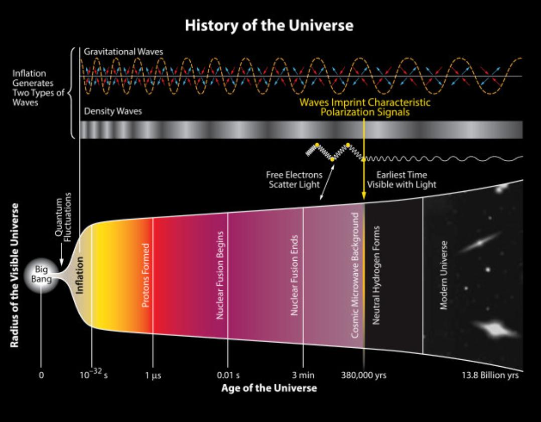 mancada do big bang estoura a bolha do multiverso