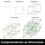 Representação de diferentes dimensões espaciais. Via LearnSomething.