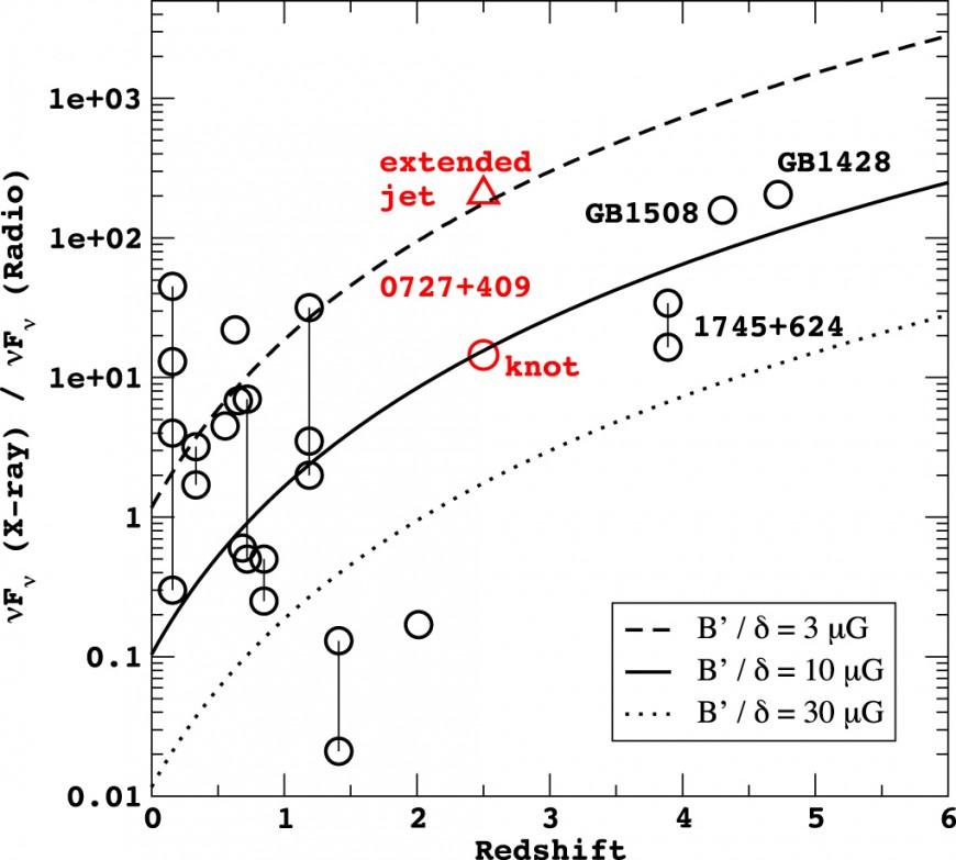 Proporção do fluxo de raios-X e rádio vs. redshift, para os jatos de raios-X de quasares detectado pelo Chandra. B3 0727 + 409 é mostrado em vermelho (com e sem o nó de rádio). As curvas representam o modelos de espalhamento Compton-inverso com diferentes intensidades de campo magnético. [Simionescu e outros. 2016]