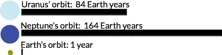 O tempo dos gigantes de gelo (desenhados em escala com a Terra). Urano leva 84 anos terrestres para dar uma volta em torno do Sol. O ano novo em Netuno, por sua vez, chega uma vez a cada 164 anos terrestres.