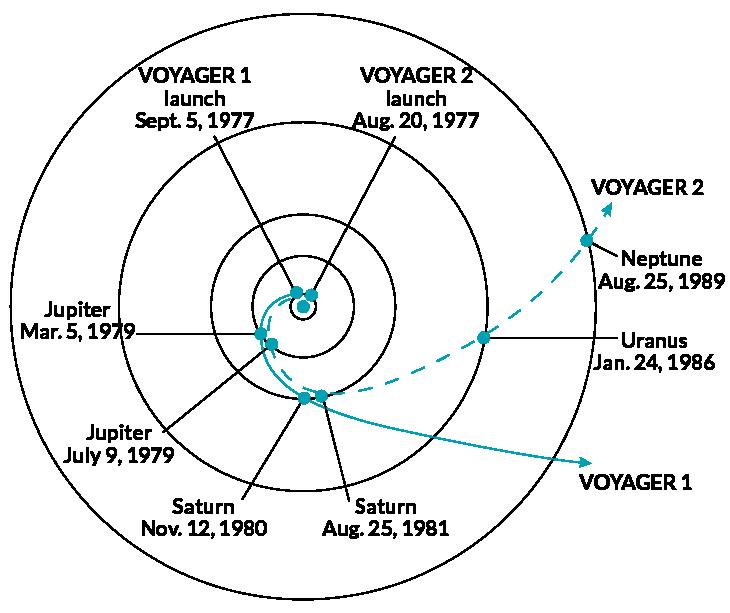 Em 1977, as Voyagers 1 e 2 embarcaram em uma viagem que as levou perto de Júpiter e Saturno. Voyager 1 partiu para o espaço interestelar, enquanto a Voyager 2 virou para Urano e, em seguida, Netuno.
