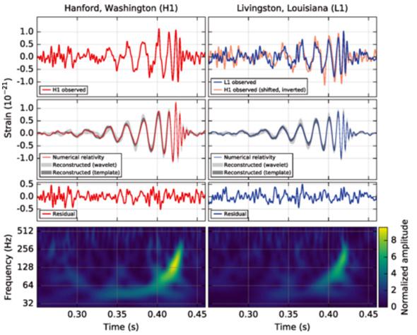 Os dados reais recebidos pelas instalações LIGO. Os pormenores serão explicados a seguir, mas as agitações são devidas à deformação física do espaço conforme as ondas gravitacionais emitidas pelos buracos negros se fundindo passaram através da Terra.