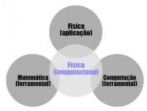 Física Computacional e sua tríade de formação.
