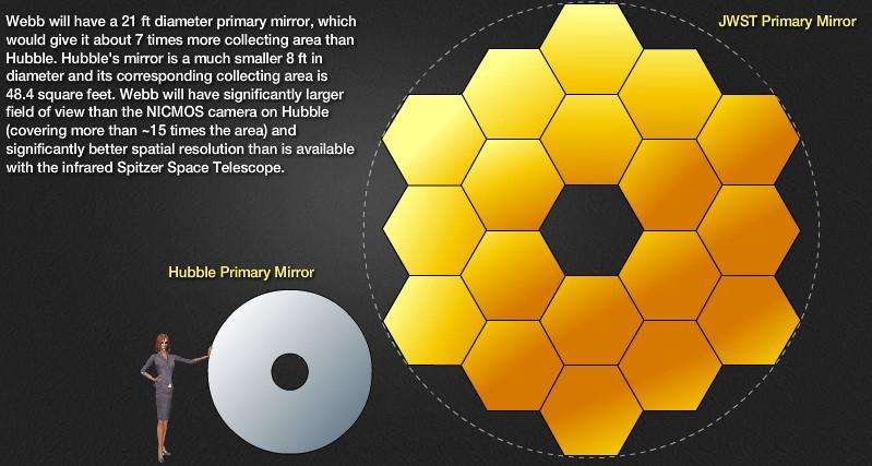 O Webb terá um espelho principal de 6,4 metros de diametro, cerca de 7 vezes maior que a área de coleta do Hubble. O espelho do Hubble é um muito menor, com 2,4 metros de diâmetro e sua área de coleta é de cerca de 44 metros quadrados. O Webb terá um campo de visão significativamente maior que a câmera CMOS do Hubble (cobrindo mais de 15 vezes a área) e uma resolução espacial significativamente melhor do que a disponível com o Telescópio Espacial Spitzer no infravermelho. Crédito: NASA/JWST/HST.