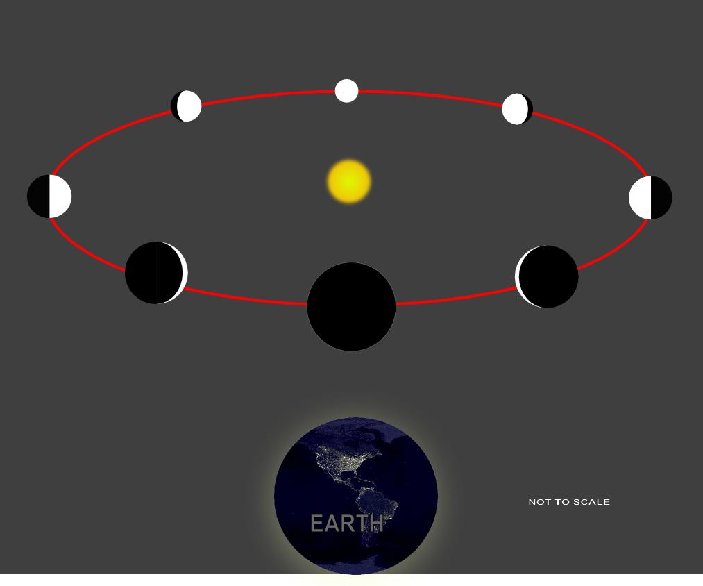Fases de Vênus a partir do modelo heliocêntrico.