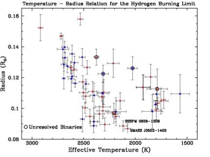 Diagrama de Temperatura-Raio para estrelas VLM. De acordo com a tradição astronômica, o eixo da temperatura é representado com valores decrescentes da esquerda para a direita. A estrela 2MASS J0523-1403 marca a temperatura à qual o raio mínimo é atingido, o que significa que objetos como 2MASS J0523-1403 são antigos e completamente contraídos. Em temperaturas mais frias, apenas objetos maiores estão presentes, indicando que eles são relativamente jovens e são anãs marrons ainda não estão totalmente contraídas. Alguns objetos são marcados como binários não resolvidos, o que significa que vemos a luz de duas estrelas muito próximas e, portanto, o raio calculado é impreciso.