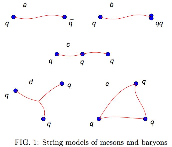 Modelo de Cordas de mésons e bárions.