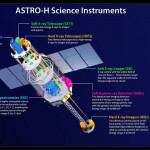 Esta ilustração mostra os locais e faixas de energia de instrumentos científicos do ASTRO-H e de seus telescópios associados. Um keV é igual a 1.000 elétron-volts, centenas de vezes a energia da luz visível. Crédito: JAXA / NASA Goddard Space Flight Center.