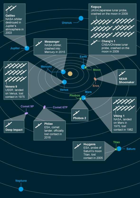 Cemitério espacial - A lixeira de naves espaciais mortas do sistema solar de décadas de missões expiradas. Algumas deles são módulos e impactores que estudaram a superfície dos nossos vizinhos astronômicos e, eventualmente, perderam contato com a Terra. Outras são sondas enviadas a vários corpos e que foram intencionalmente desorbitadas e colididas, conforme suas missões se completavam. Aqui nós mostramos os locais de descanso final para uma seleção de naves mortas ou propositadamente desativadas. Arte gráfica por Amanda Montañez.