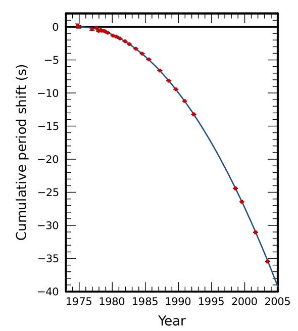 As medições do decaimento orbital das duas estrelas de nêutron (em vermelho) coincidem muito bem com a previsão matemática.