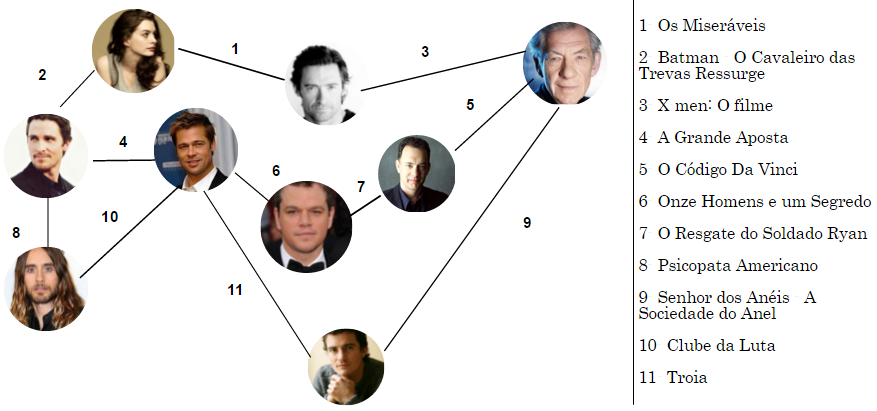 Modelo de grafo para atores