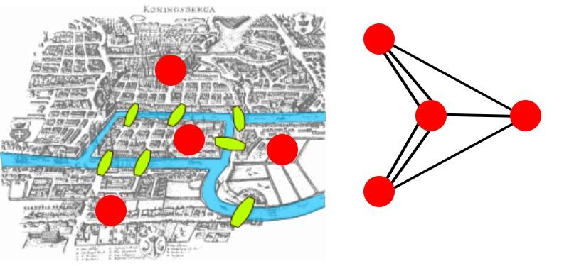 Representação simplificada das pontes de Konigsberg