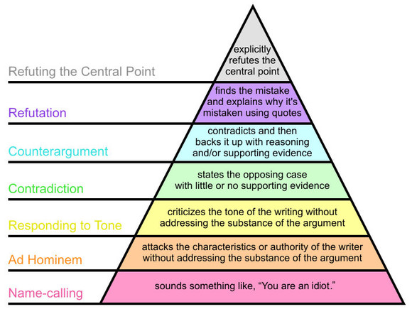Os sete níveis da Pirâmide de Graham. (Imagem: Wikimedia)