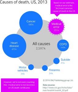 Causas de morte em 2013 nos EUA. Fonte BMJ [1]