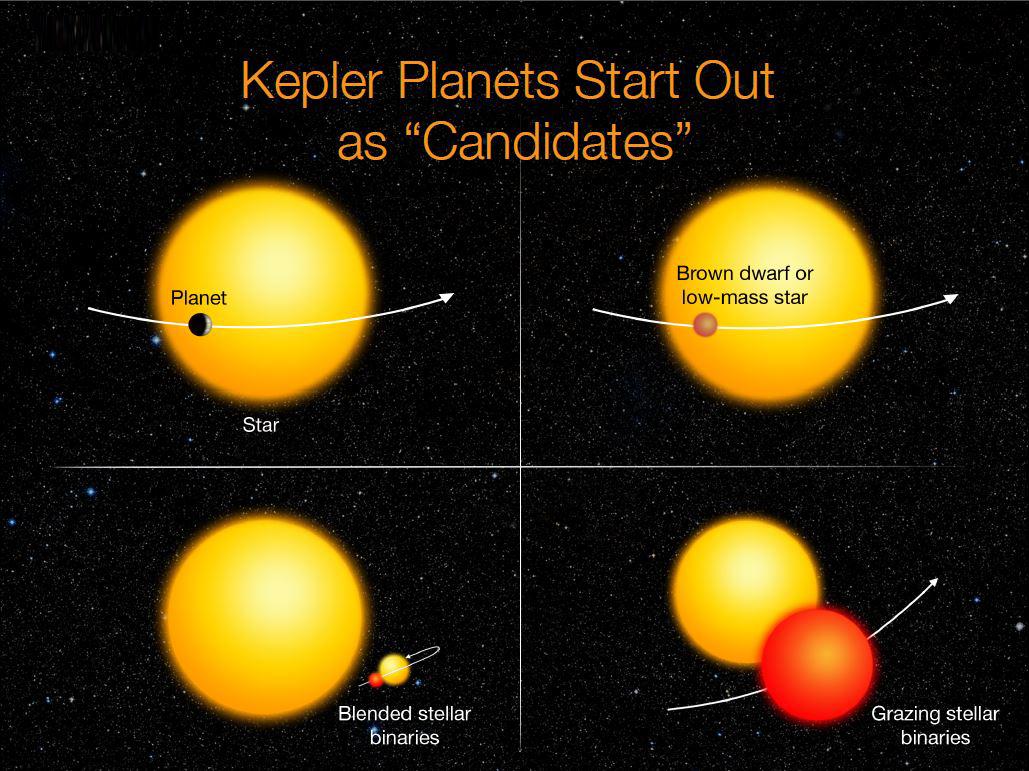 Os candidatos são verificados para determinar se eles são planetas reais e não um outro objeto, uma pequena estrela. Créditos: NASA Ames / W. Stenzel.