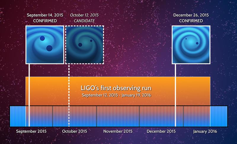 O Advanced LIGO confirmou duas detecções de ondas gravitacionais e viu um evento candidato entre setembro de 2015 a janeiro de 2016. A segunda corrida está prevista para começar no final deste ano. Crédito: LIGO.