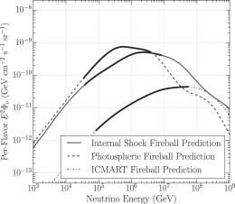 Três modelos diferentes de bola de fogo de GRBs e o fluxo de neutrinos previsto a partir de cada um. Os neutrinos potencialmente detectáveis pelo IceCube são mostrados com segmentos sólidos. As detecções do IceCube (e falta delas) colocam novas restrições sobre estes modelos. [Aartsen et ai. de 2016]
