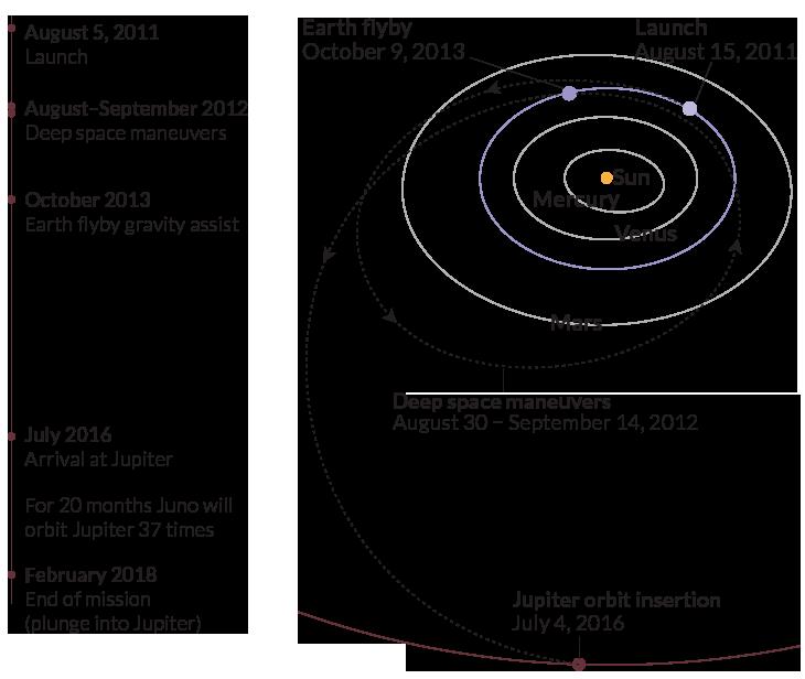 snstudents_juno_timeline_trajectory