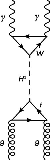 Uma maneira que a partícula de Higgs pode ser produzida e depois decair em partículas filhas. (Olena Shmahalo / Quanta Magazine)