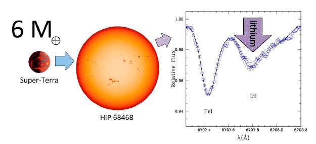 O excesso de lítio observado em HIP 68468 sugere que essa estrela deve ter engolido uma super-Terra seis vezes mais massiva que a Terra. Créditos da Imagem: Jorge Melendez, IAG/USP.