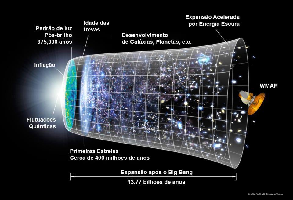 A linha de tempo do nosso universo observável, onde a porção observável se expande para tamanhos maiores e maiores à medida que avançamos no tempo distante do Big Bang. (Crédito: NASA / WMAP com tradução de Caio Cavalcante)