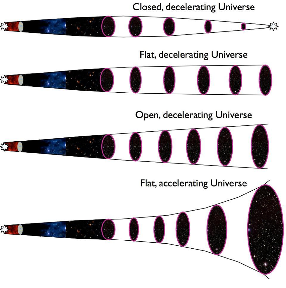 Os quatro possíveis destinos do Universo, com o último exemplo se encaixando melhor nos dados: um Universo com energia escura. Isso foi descoberto primeiramente com a observação de supernovas distantes. (Créditos: E. Siegel / Beyond The Galaxy)