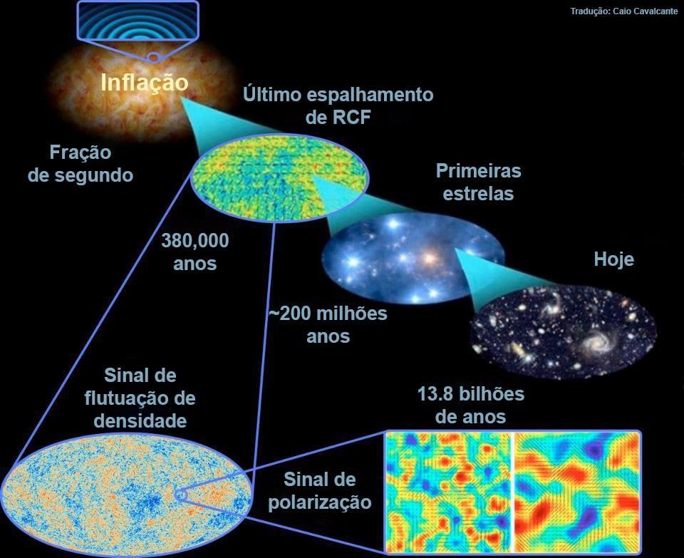 As primeiras etapas do Universo, antes do Big Bang, são as que configuram as condições iniciais para a evolução de tudo que vemos hoje. Esta foi a grande ideia de Alan Guth: a inflação cósmica. (Créditos: E. Siegel, com imagens da ESA/Planck e DoE/NASA/ NSF; tradução de Caio Cavalcante)