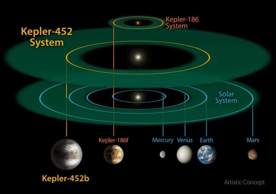 Os sistemas Kepler-186, Kepler-452 e nosso Sistema Solar. Apesar de um planeta em volta de uma estrela anã-vermelha como Kepler-186 seja interessante por si só, Kepler-452b pode ser bem mais parecido com a Terra de várias maneiras. (Créditos: NASA/JPL-CalTech/R. Hurt)